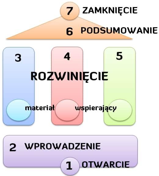 Struktura Wypowiedzi - Andrzej Bernardyn