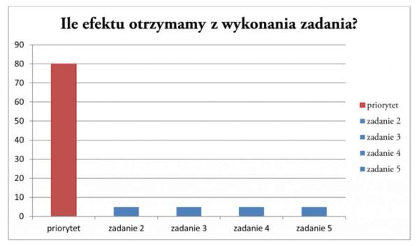Zasada Pareto - Efekty Działania - Andrzej Bernardyn