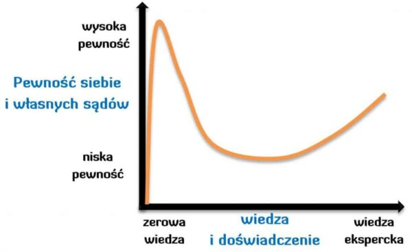 Efekt Kruggera Dunninga - Andrzej Bernardyn