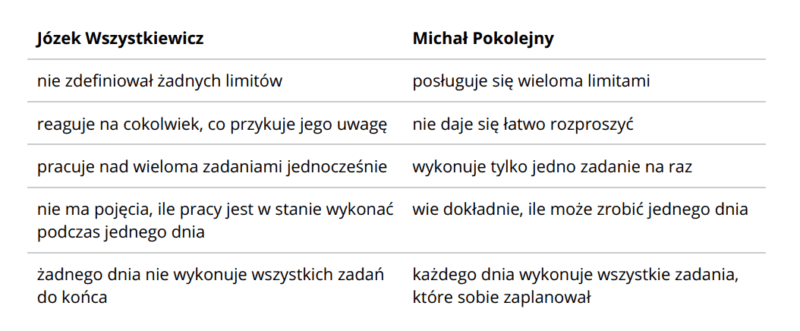 Jednodniowy Bufor Czasowy - Różnice w Sposobie Działania - Andrzej Bernardyn