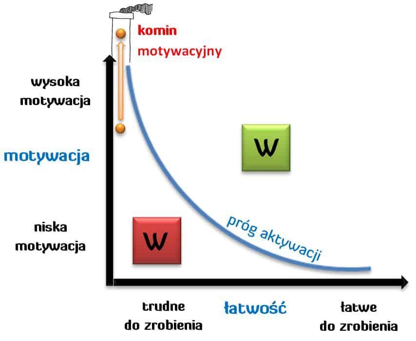 Komin Motywacyjny - Andrzej Bernardyn