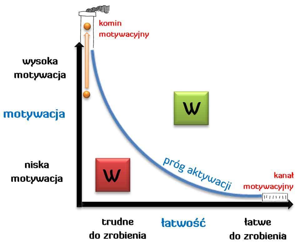 Komin i Kanał Motywacyjny - Andrzej Bernardyn